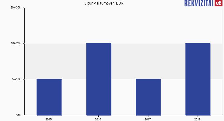 3 punktai turnover, EUR