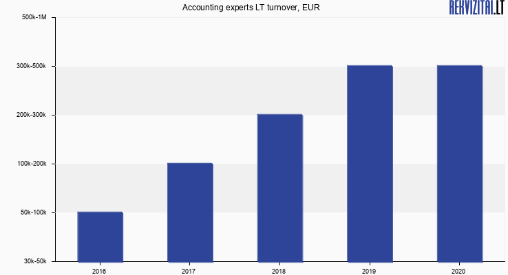 Accounting experts LT turnover, EUR
