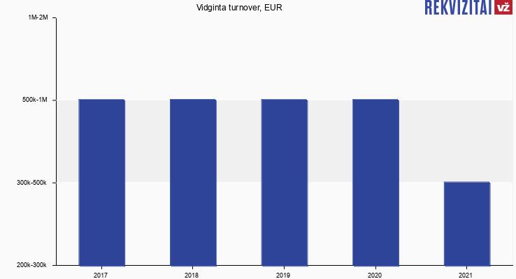 Vidginta turnover, EUR