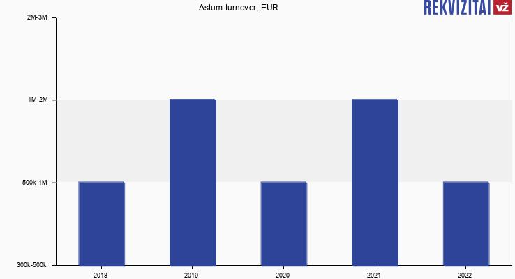 Astum turnover, EUR
