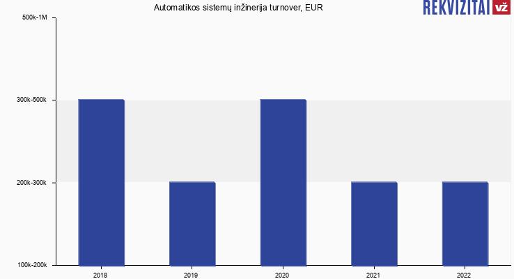 Automatikos sistemų inžinerija turnover, EUR