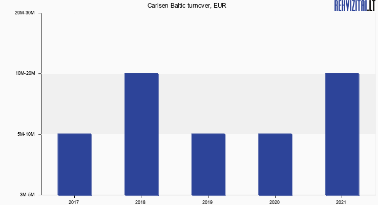 Carlsen Baltic turnover, EUR