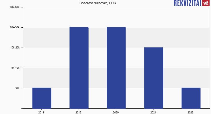 Coscrete turnover, EUR