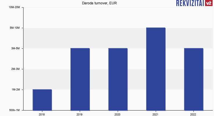 Daroda turnover, EUR