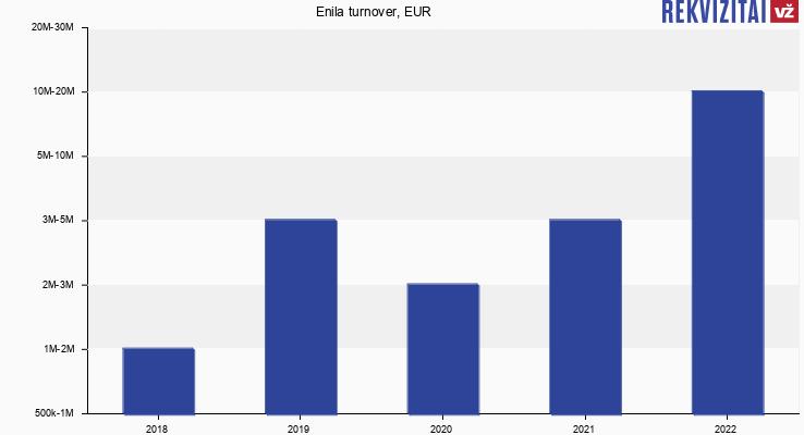 Enila turnover, EUR