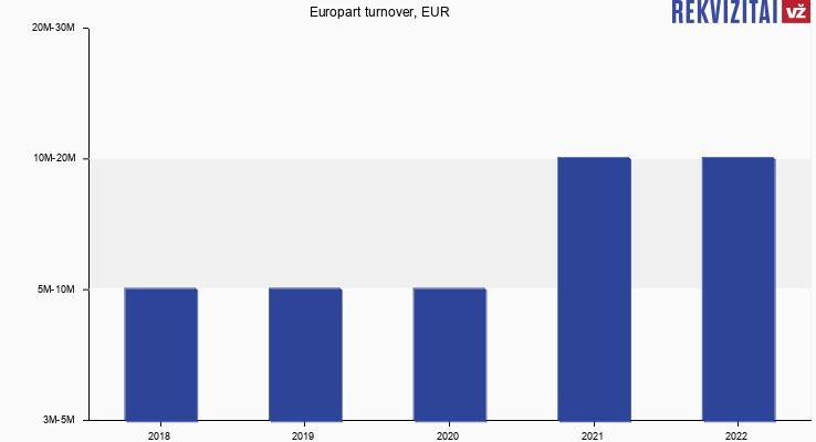 Europart turnover, EUR