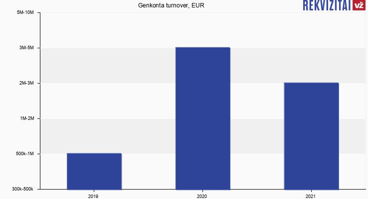 Genkonta turnover, EUR