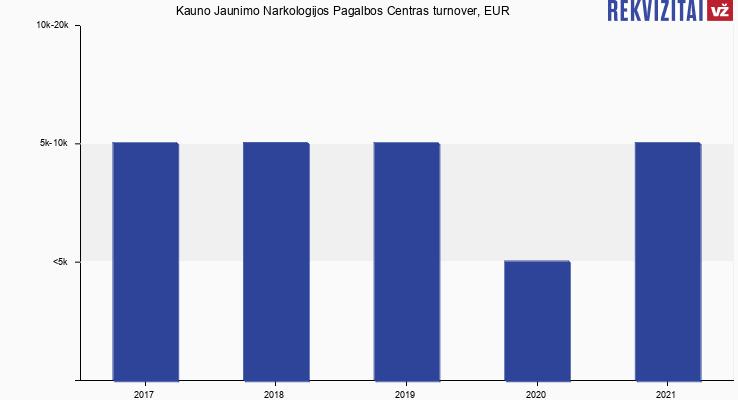 Kauno Jaunimo Narkologijos Pagalbos Centras turnover, EUR