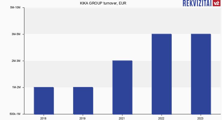 KIKA GROUP turnover, EUR