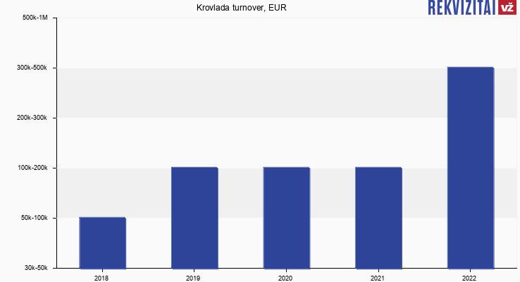 Krovlada turnover, EUR