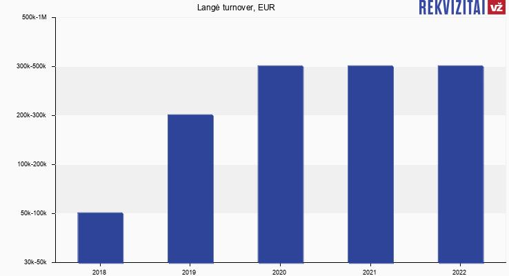 Langė turnover, EUR