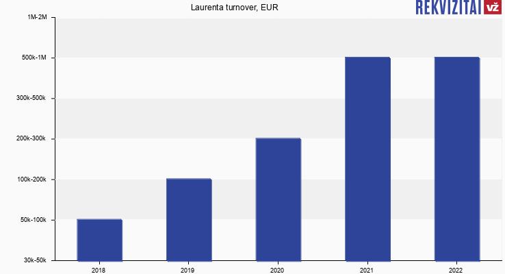 Laurenta turnover, EUR