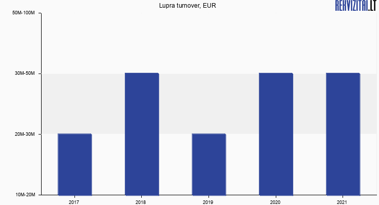 Lupra turnover, EUR