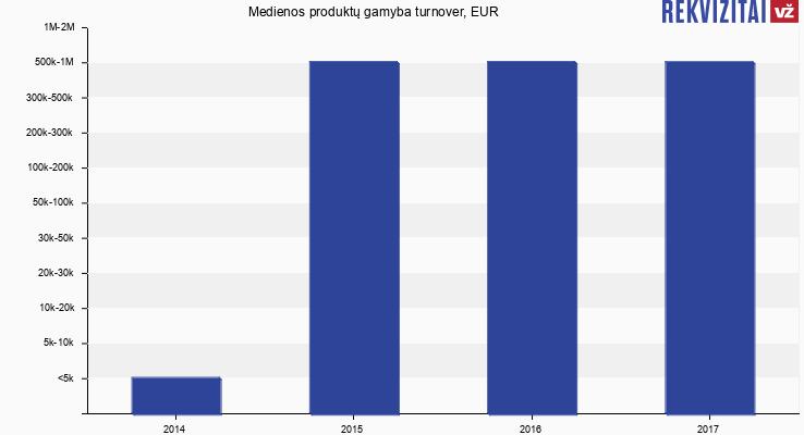 Medienos produktų gamyba turnover, EUR