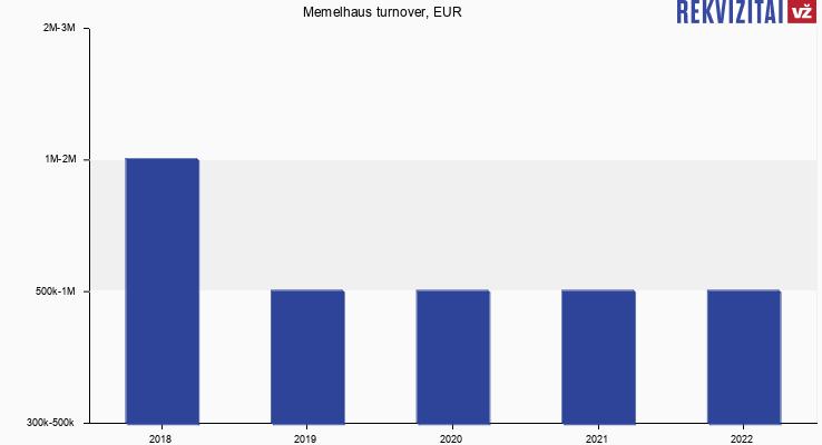 Memelhaus turnover, EUR