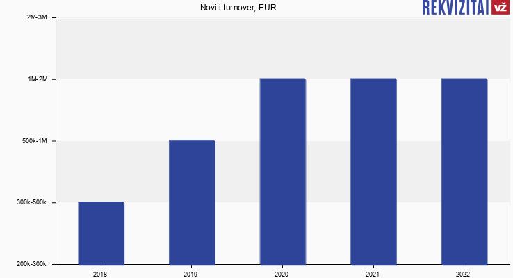 Noviti turnover, EUR