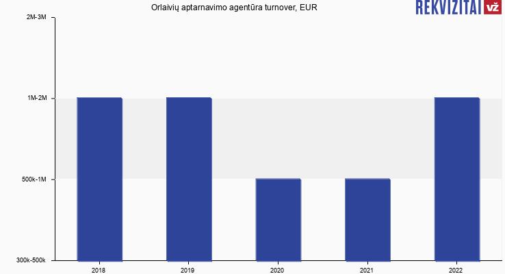 Orlaivių aptarnavimo agentūra turnover, EUR