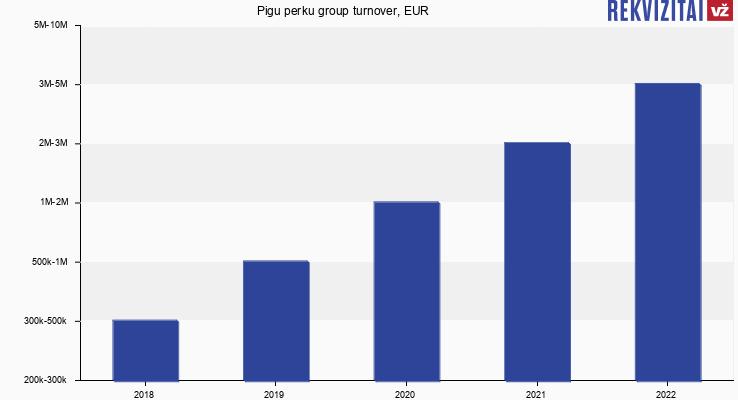 Pigu perku turnover, EUR