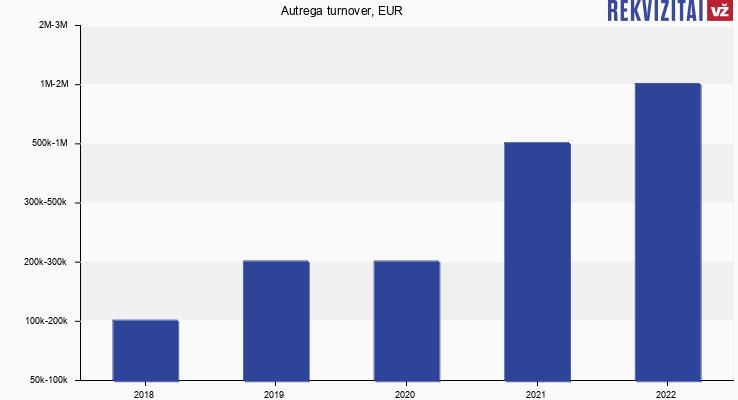 Autrega turnover, EUR