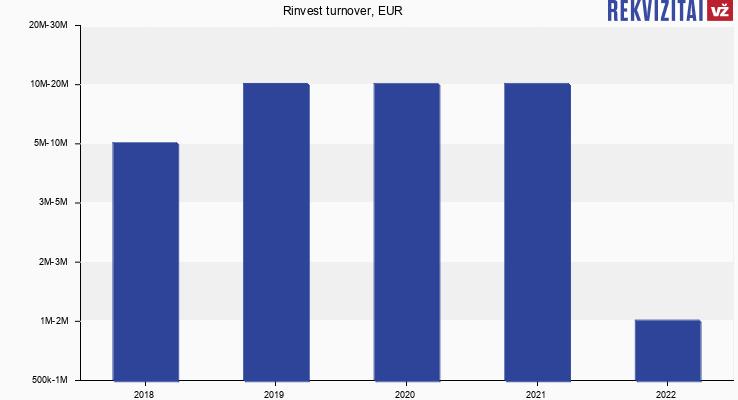 Rinvest turnover, EUR