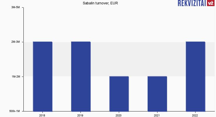 Sabalin turnover, EUR