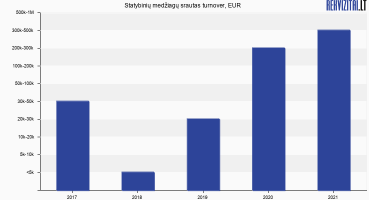 Statybinių medžiagų srautas turnover, EUR