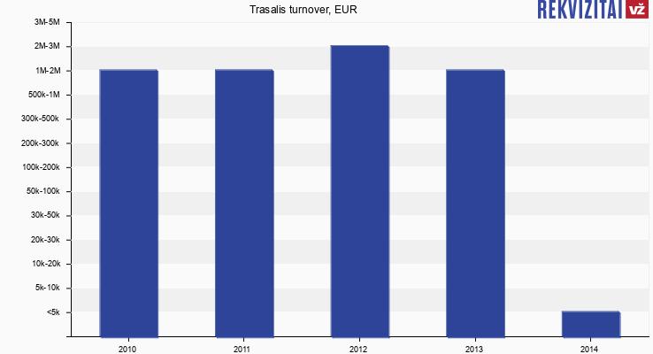 Trasalis turnover, EUR