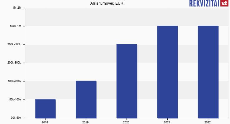 Arilis turnover, EUR