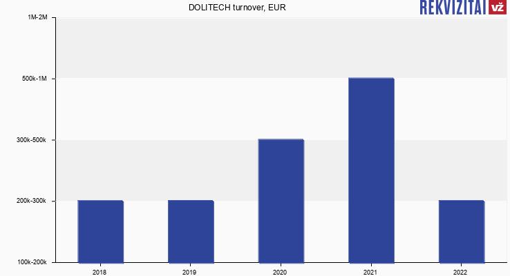 DOLITECH turnover, EUR
