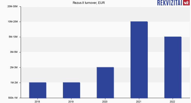 Rezus.lt turnover, EUR