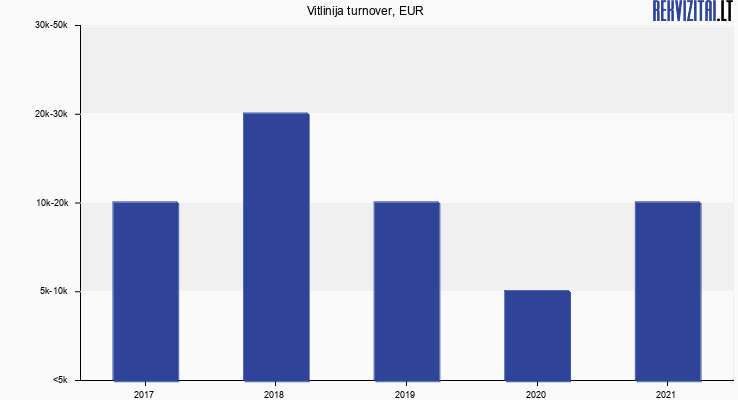 Vitlinija turnover, EUR