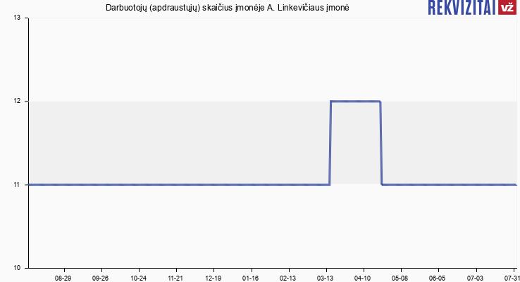 Darbuotojų (apdraustųjų) skaičius įmonėje A. Linkevičiaus įmonė