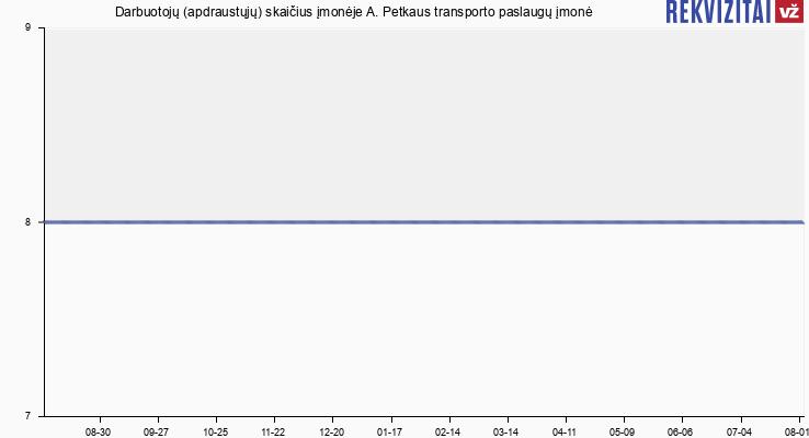 Darbuotojų (apdraustųjų) skaičius įmonėje A. Petkaus transporto paslaugų įmonė