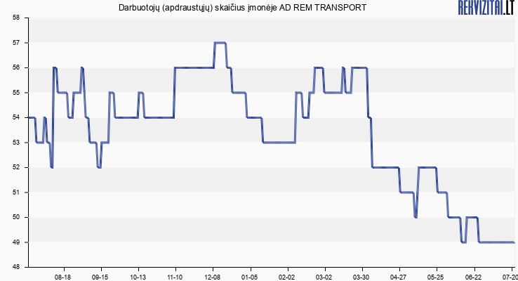 Darbuotojų (apdraustųjų) skaičius įmonėje AD REM TRANSPORT