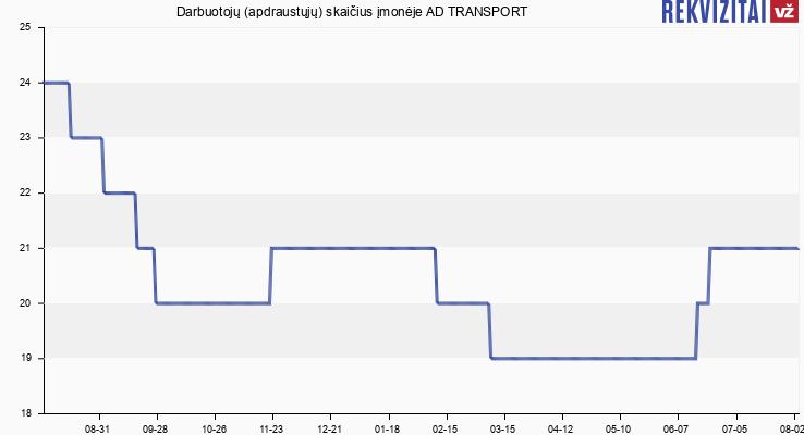Darbuotojų (apdraustųjų) skaičius įmonėje AD TRANSPORT