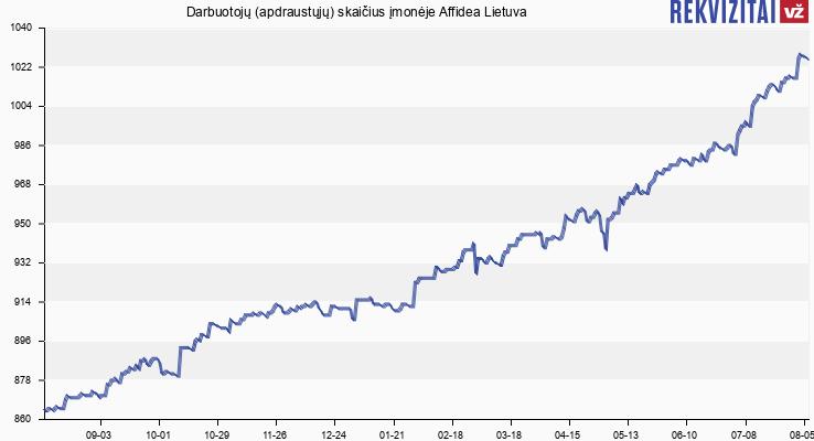 Darbuotojų (apdraustųjų) skaičius įmonėje Affidea Lietuva
