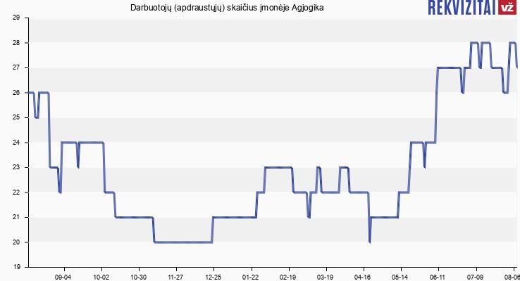 Darbuotojų (apdraustųjų) skaičius įmonėje Agjogika
