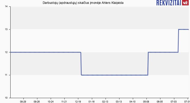 Darbuotojų (apdraustųjų) skaičius įmonėje Ahlers Klaipėda