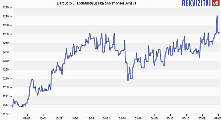 Darbuotojų (apdraustųjų) skaičius įmonėje Ainava