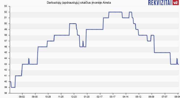 Darbuotojų (apdraustųjų) skaičius įmonėje Ainsta