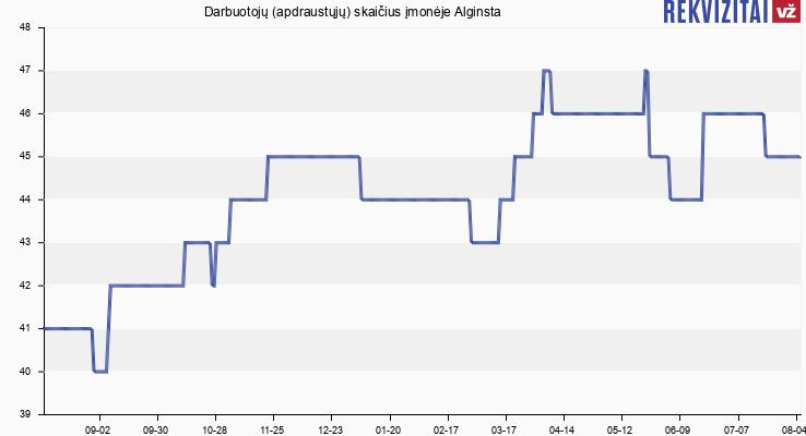 Darbuotojų (apdraustųjų) skaičius įmonėje Alginsta