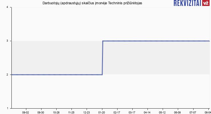 Darbuotojų (apdraustųjų) skaičius įmonėje Aliuminio sistemų plėtros grupė