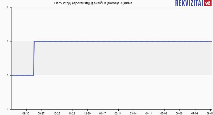 Darbuotojų (apdraustųjų) skaičius įmonėje Aljanika