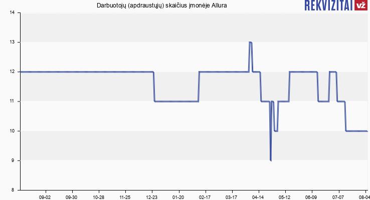 Darbuotojų (apdraustųjų) skaičius įmonėje Allura