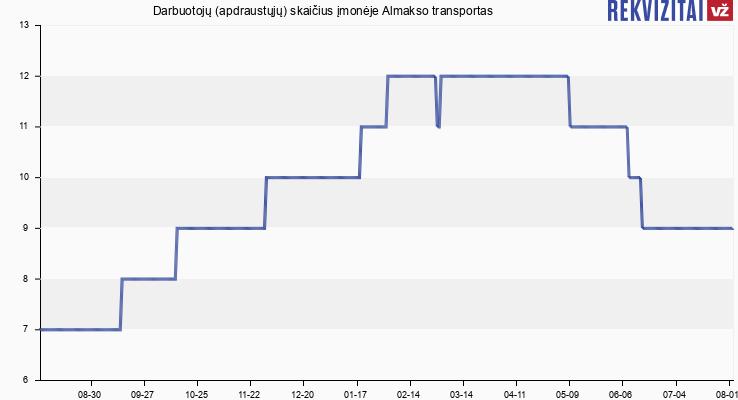 Darbuotojų (apdraustųjų) skaičius įmonėje Almakso transportas