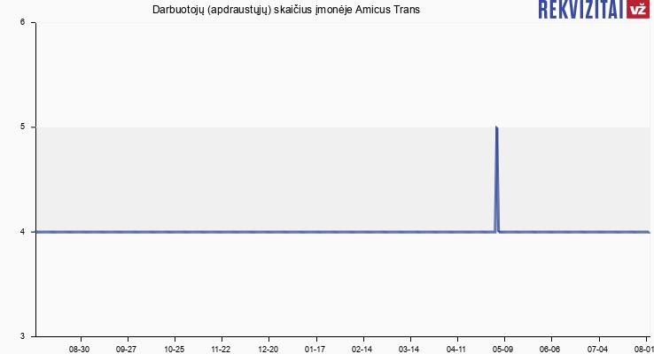 Darbuotojų (apdraustųjų) skaičius įmonėje Amicus Trans