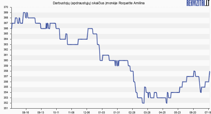 Darbuotojų (apdraustųjų) skaičius įmonėje Roquette Amilina