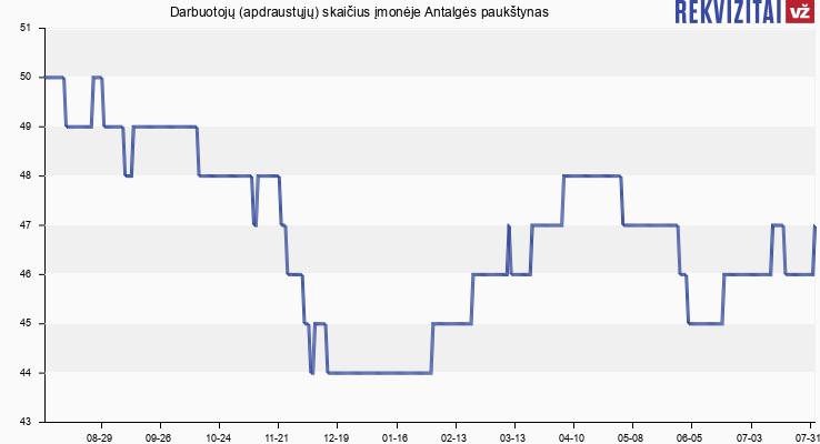 Darbuotojų (apdraustųjų) skaičius įmonėje Antalgės paukštynas