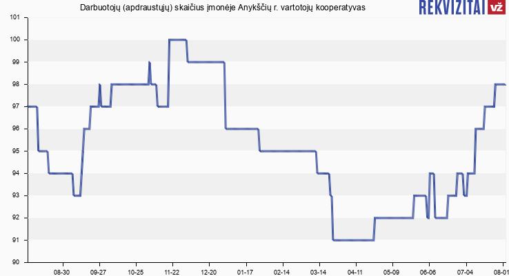 Darbuotojų (apdraustųjų) skaičius įmonėje Anykščių r. vartotojų kooperatyvas