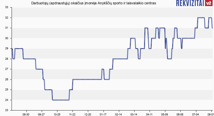 Darbuotojų (apdraustųjų) skaičius įmonėje Anykščių sporto ir laisvalaikio centras